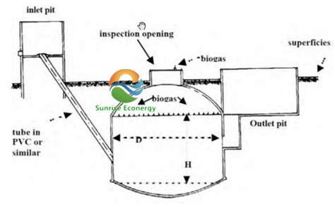 awesome home biogas system design images interior design