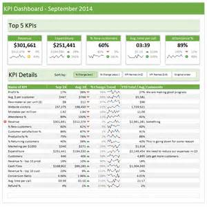 key performance indicators dashboard examples