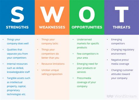 business swot analysis how to do a swot analysis for your small business wordstream