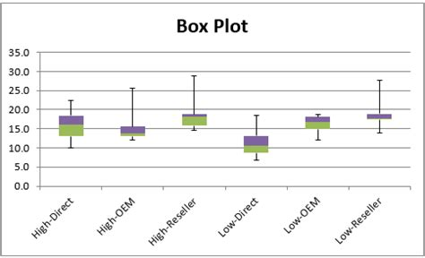 box plots with outliers real statistics using excel two factor anova assumptions real statistics using excel