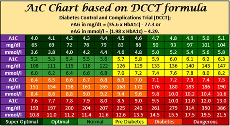 blood glucose levels table hemoglobin a1c blood sugar table awesome home