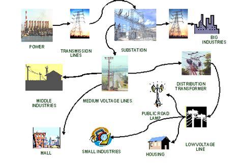 format transmisi gambar gambar sistem distribusi tenaga listrik transformator