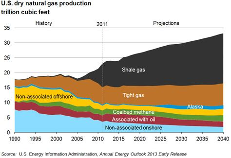 Shelf Gas by Gulf Coast Commentary Chart Increased Us Shale And Gas Production