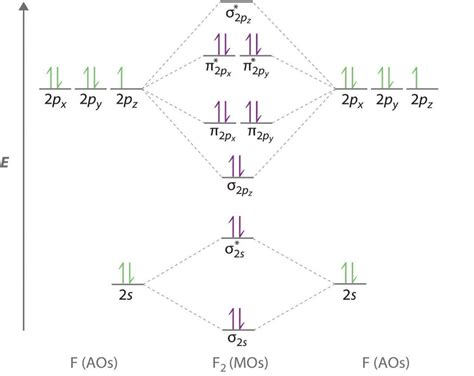 n2 energy level diagram molecular orbital theory mot chemistry study material