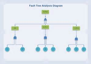 Business Tree Template by Fault Tree Diagram Software Create Fault Tree Diagrams