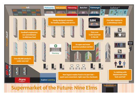 supermarket store layout uk sainsbury s supermarket of the future retail vision