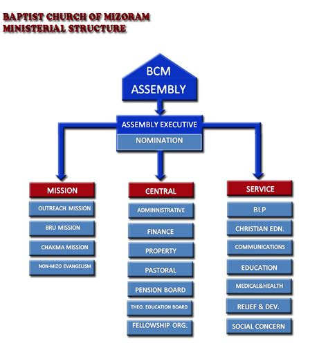 anglican church leadership structure