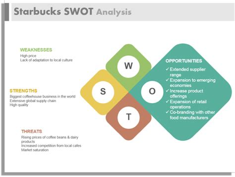 starbucks coffee strategy