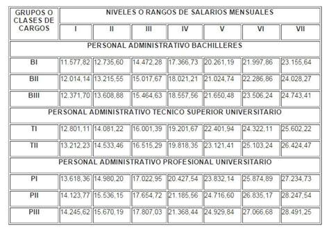 salario funcionario publico pss 2016 decreto aumento salarios funcionarios publicos 2015
