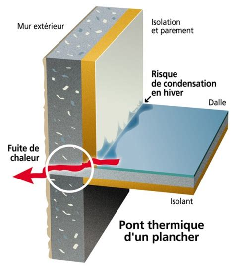 Comment Isoler Une Humide 2361 by Isoler Un Sol Wikilia Fr