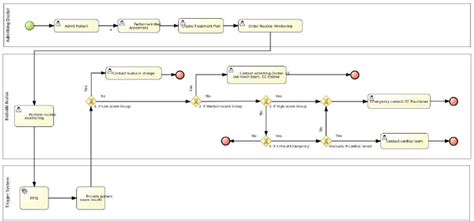 bizagi workflow workflow diagram bpmn gallery how to guide and refrence