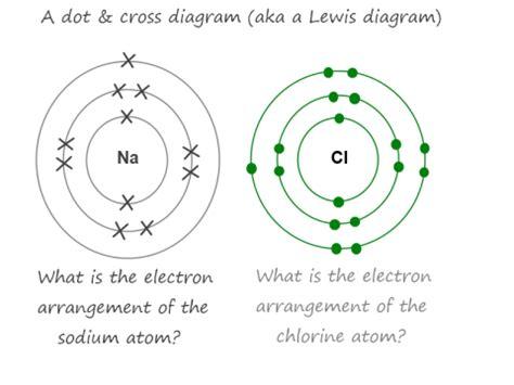 diagram of chlorine atom july 2012 chemlegin