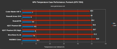gpu bench nzxt phantom 630 gaming case benchmark review gamers