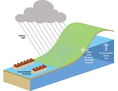 groundwater diagram groundwater flooding