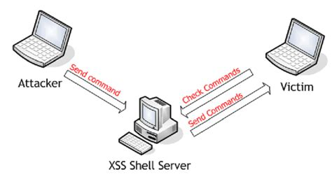 xss shell tutorial xss shell