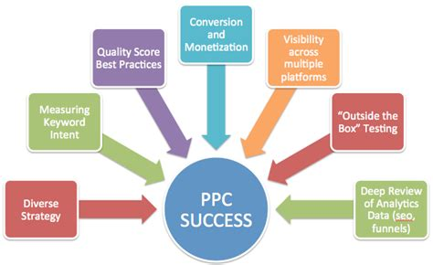 ppc strategy template ppc management your adwords experts
