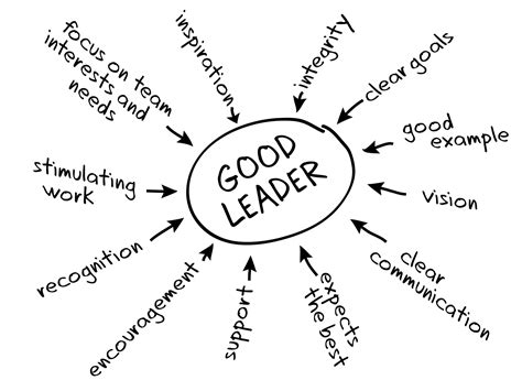 Are you a transactional leader or a transformational leader take this