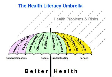 health literacy month one community keeping it simple kisbyto health literacy month
