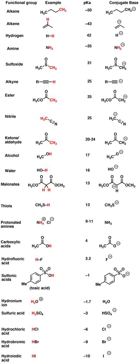 Pka Table by Walkthrough Of Acid Base Reactions 4 Pka Master Organic Chemistry