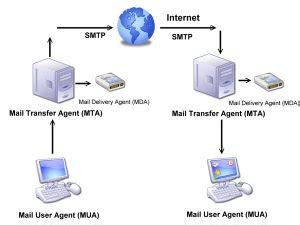 mail server port what is smtp email server and smtp port number