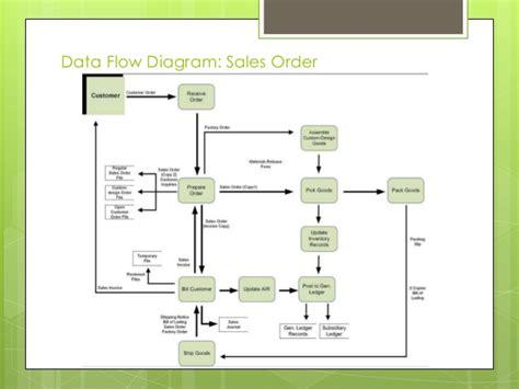data flow diagram revenue cycle usa company study
