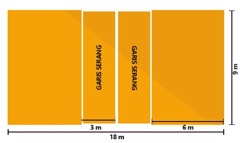 gambar dan ukuran lapangan olahraga bagian i mapel kelas