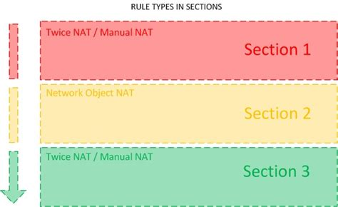 ruling section asa nat 8 3 nat operation and configuration format cli