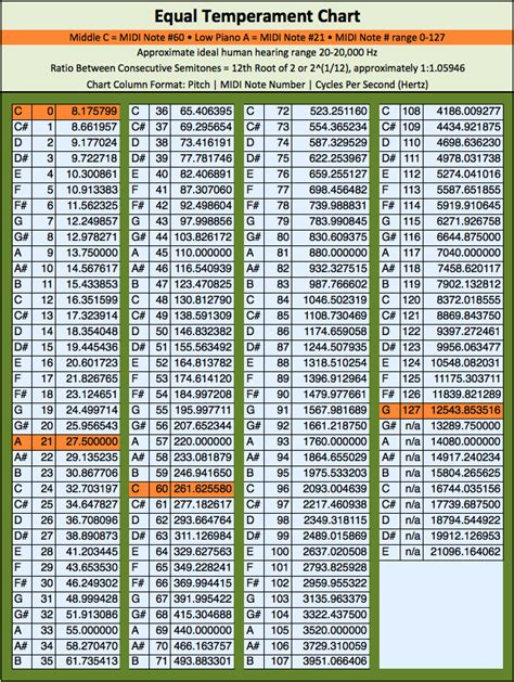 pitch letter exle image gallery note frequency chart