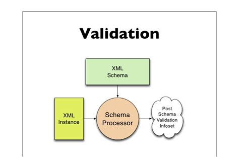xml schema pattern xml schema patterns for databinding