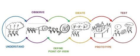 design thinking principles inspiration ideation and implementation paul4innovating