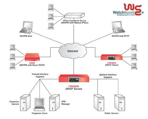 watchguard wiring diagrams gmc fuse box diagrams wiring