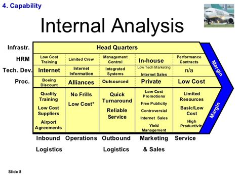capabilities analysis template ryanair strategic study