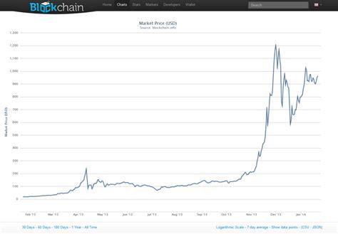 bitcoin graph bitcoin chart 2014 forex trading