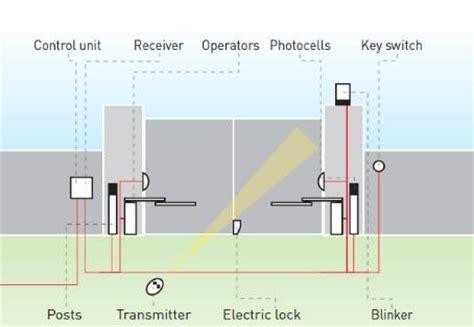 bft gate opener wiring diagram efcaviation
