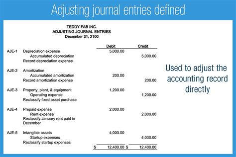layout of audit journal entries debits and credits accounting play
