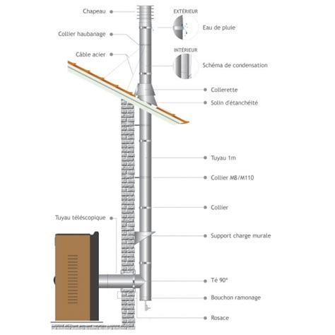 tubage chemin 233 e inox simple paroi tuyau 1m