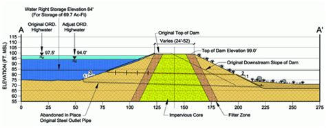 design criteria of earth dam newton consultants inc