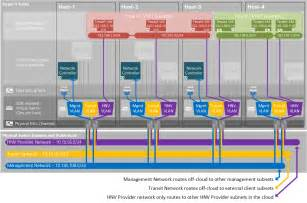 Connected Car Software Defined Network Plan A Software Defined Network Infrastructure Microsoft