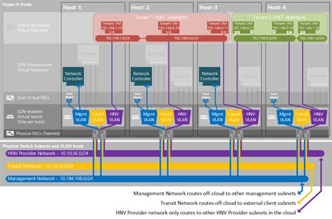 plan a software defined network infrastructure