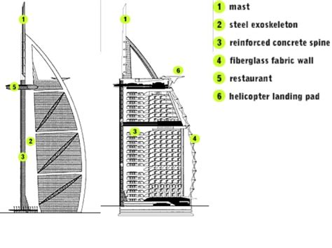 Floor Plan Architect burj al arab