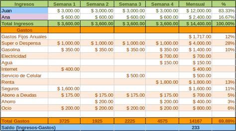 ejemplo de un cuadro de gastos personales c 243 mo hacer tu plan de gastos mensual 183 rico feliz