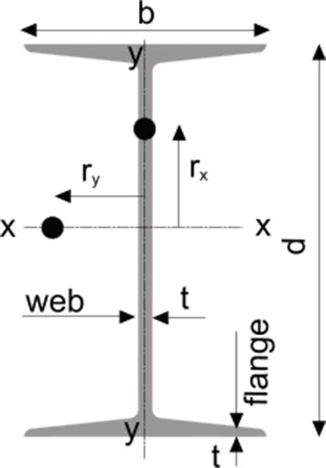 steel section abbreviations steel beam sizes i beam h beam channel angle rhs ths shs
