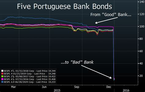 bad bank the eu bail in directive clouds are gathering the
