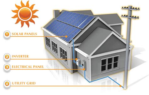 home solar panels information a plus solar solutions inc