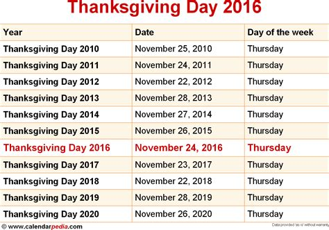 Thanksgiving 2013 Calendar When Is Thanksgiving Day 2016 2017 Dates Of