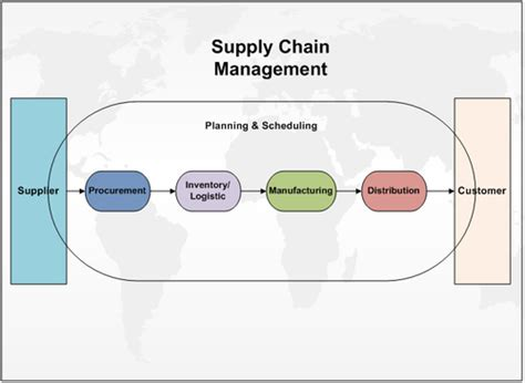 Ms Supply Chain Management Vs Mba by Image Gallery Scm Process