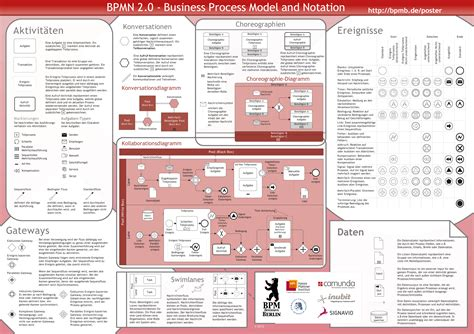 bpmn diagram poster bpmn notations bralicious co
