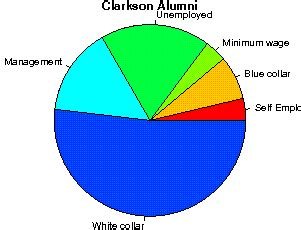 Clarkson Mba Tuition by Clarkson Studentsreview Alumni College