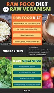 raw food diet benefits risks and how to do it dr axe