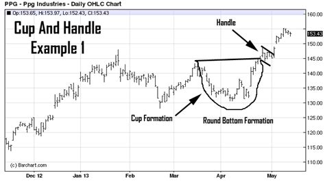 cup and handle chart pattern video cup and handle pattern recognition and chart analysis